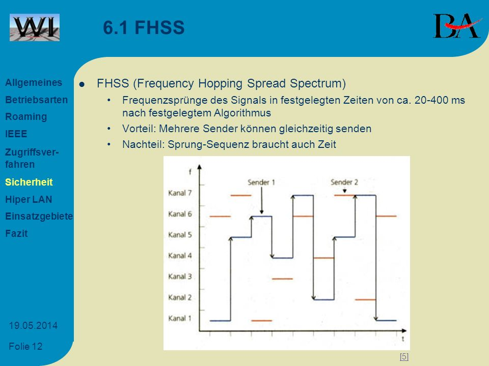 6.1 FHSS FHSS (Frequency Hopping Spread Spectrum)