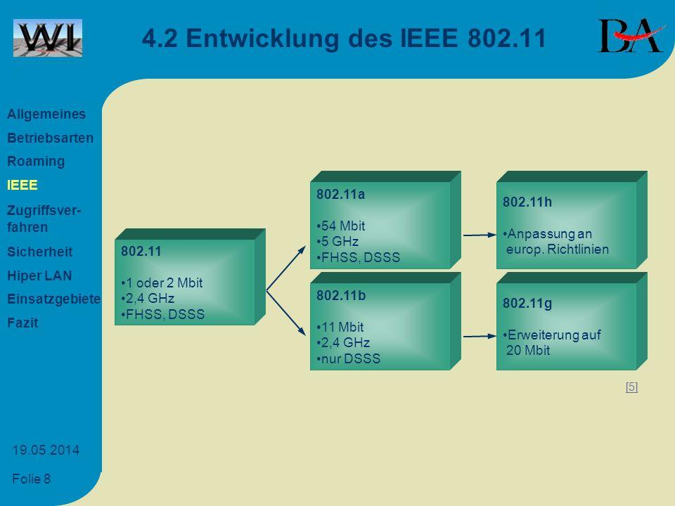 4.2 Entwicklung des IEEE 802.11 Allgemeines Betriebsarten Roaming IEEE