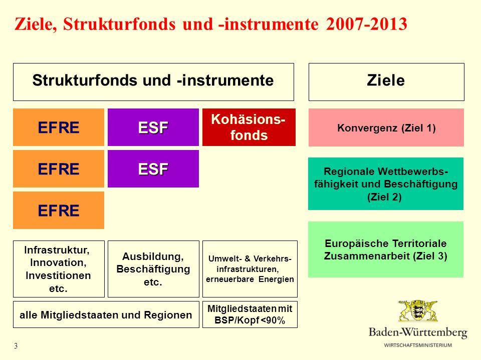 Ziele, Strukturfonds und -instrumente 2007-2013