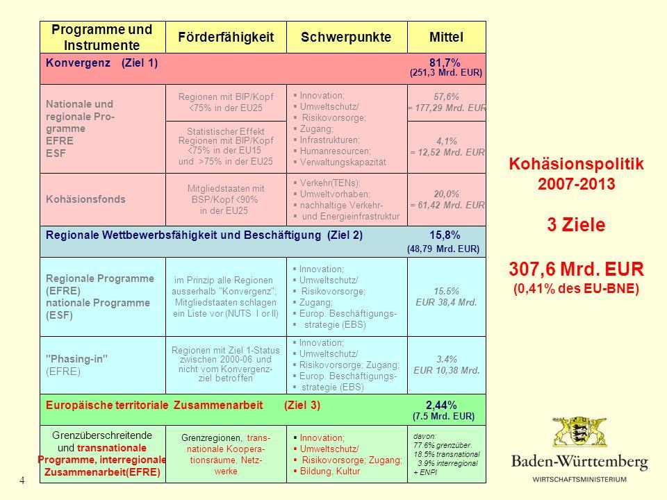 Programme, interregionale Zusammenarbeit(EFRE)