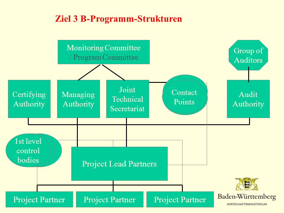 Ziel 3 B-Programm-Strukturen