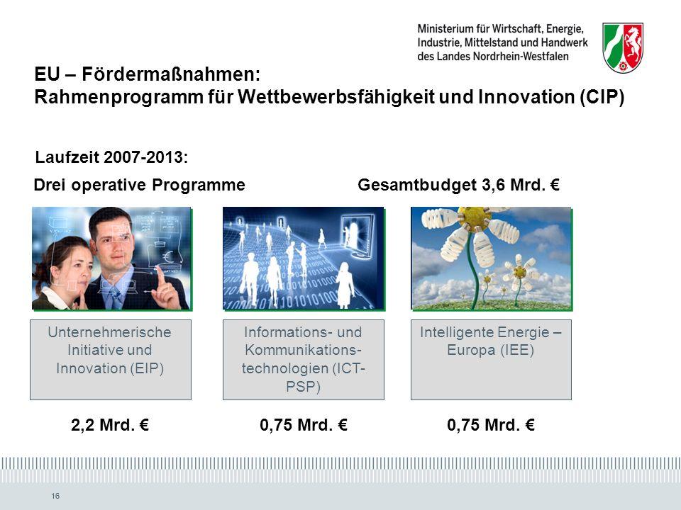 EU – Fördermaßnahmen: Rahmenprogramm für Wettbewerbsfähigkeit und Innovation (CIP)