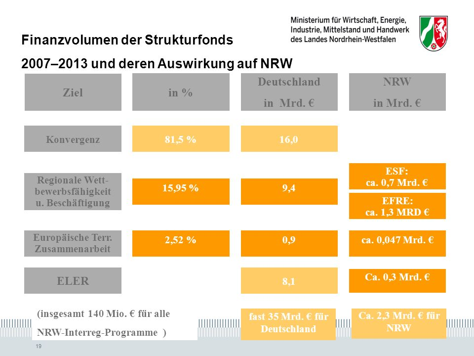 Finanzvolumen der Strukturfonds 2007–2013 und deren Auswirkung auf NRW