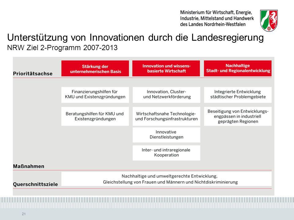 Unterstützung von Innovationen durch die Landesregierung