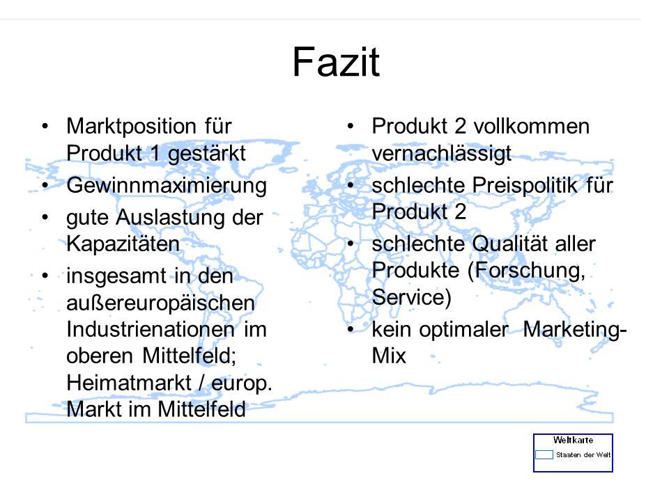 Fazit Marktposition für Produkt 1 gestärkt Gewinnmaximierung