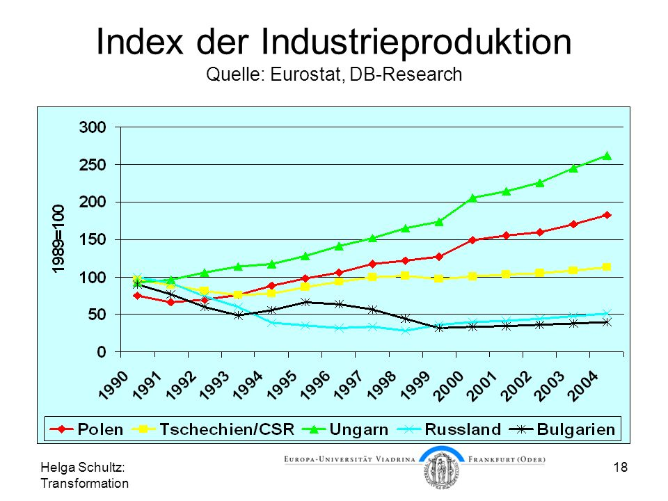 Index der Industrieproduktion Quelle: Eurostat, DB-Research