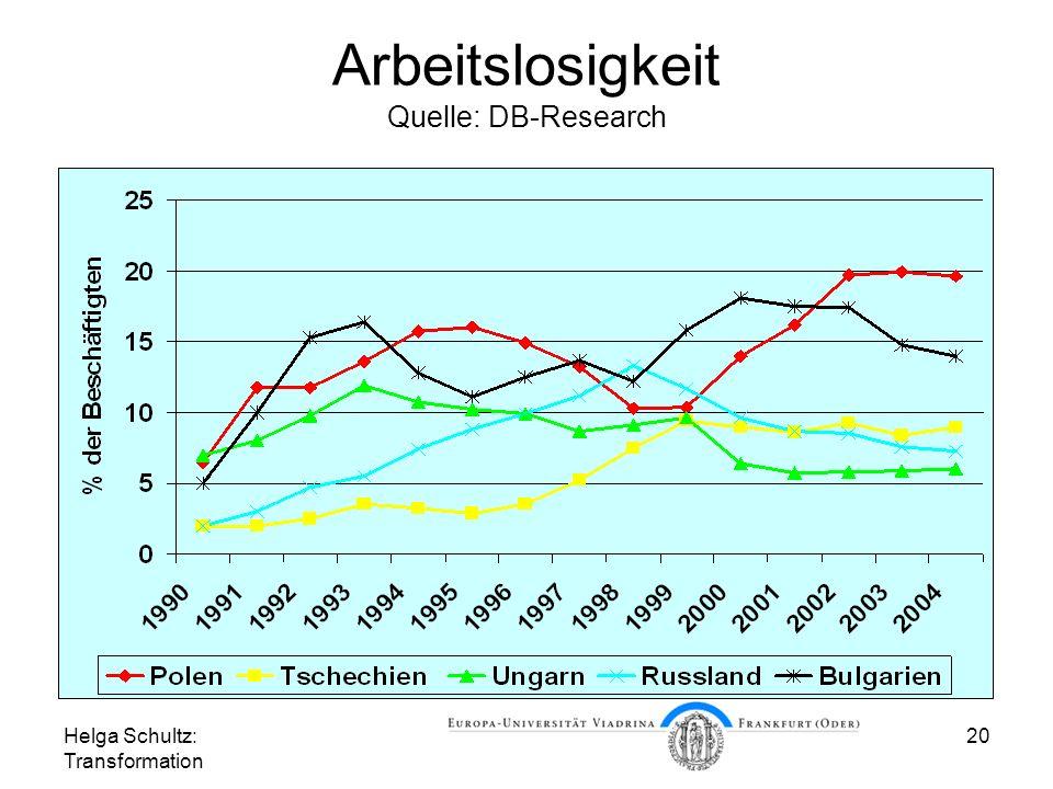 Arbeitslosigkeit Quelle: DB-Research