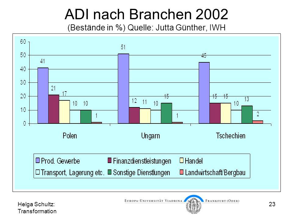 ADI nach Branchen 2002 (Bestände in %) Quelle: Jutta Günther, IWH