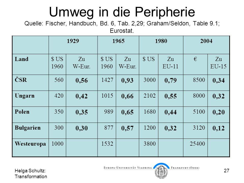 Umweg in die Peripherie Quelle: Fischer, Handbuch, Bd. 6, Tab