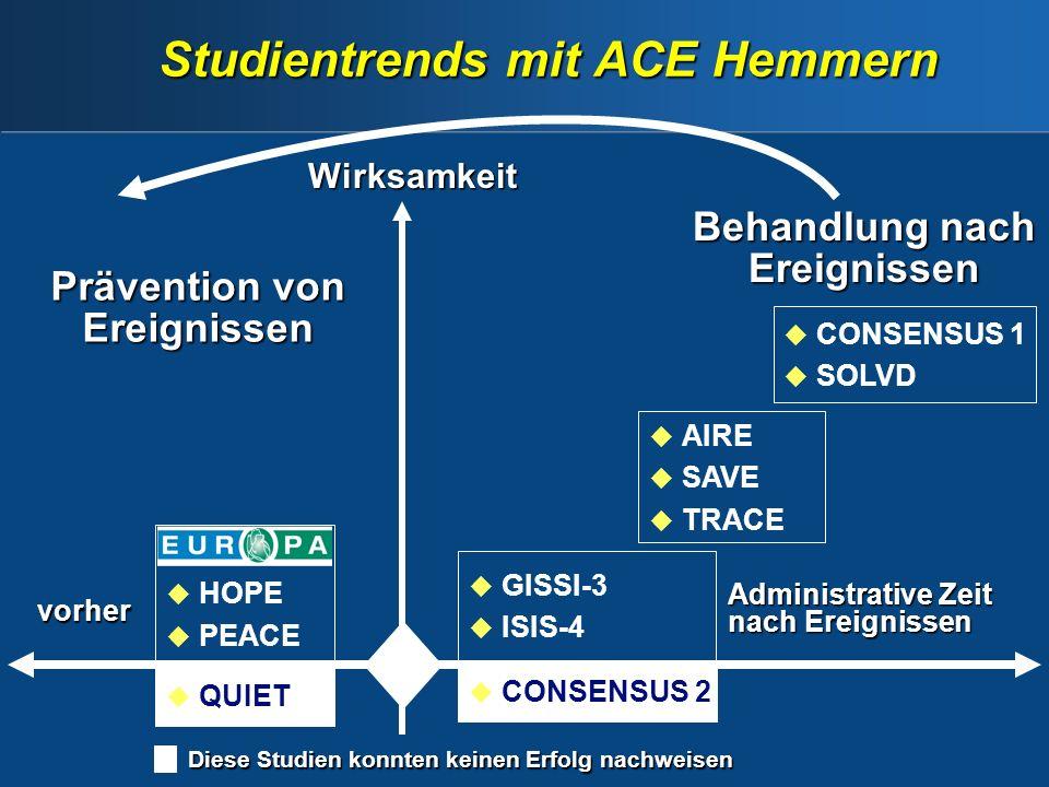 Studientrends mit ACE Hemmern