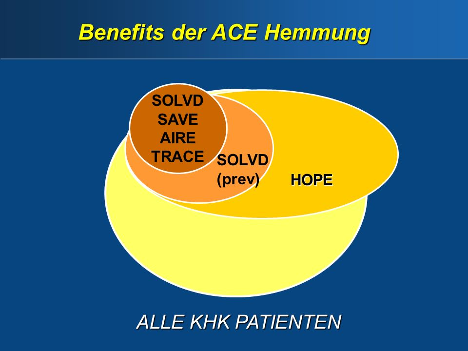 Benefits der ACE Hemmung