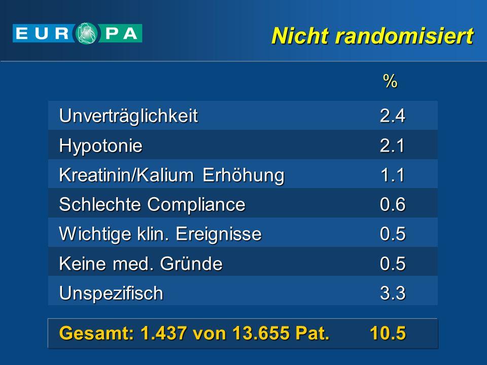 Nicht randomisiert Gesamt: 1.437 von 13.655 Pat. 10.5