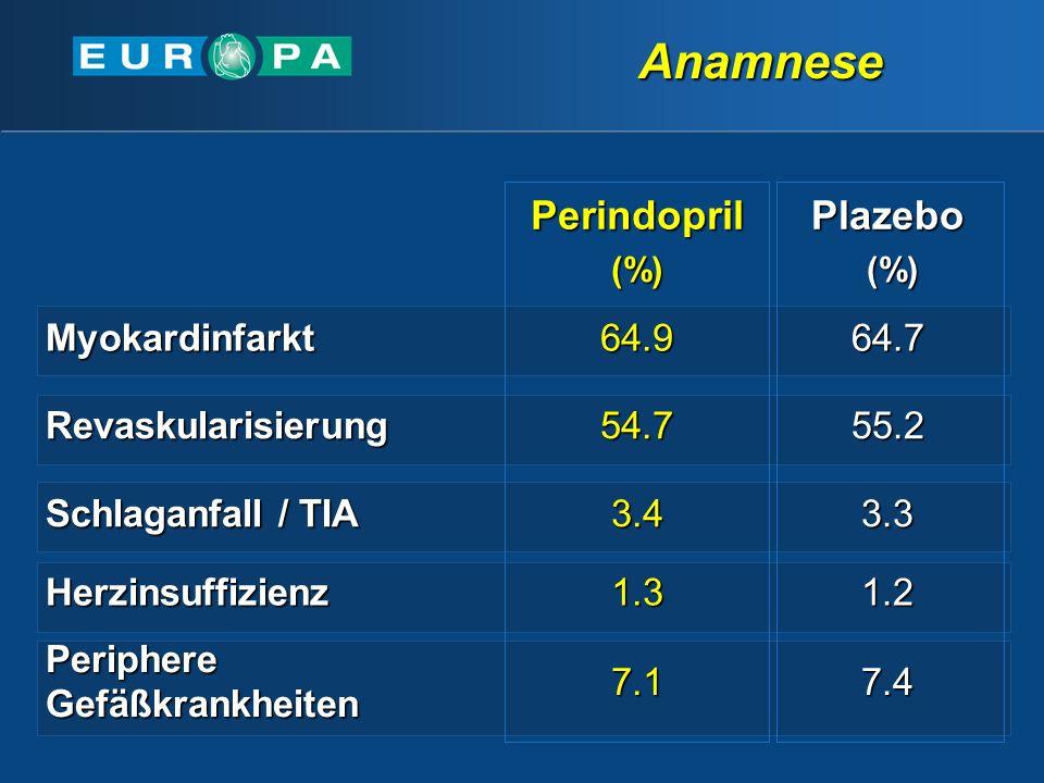 Anamnese Perindopril Plazebo Myokardinfarkt 64.9 64.7