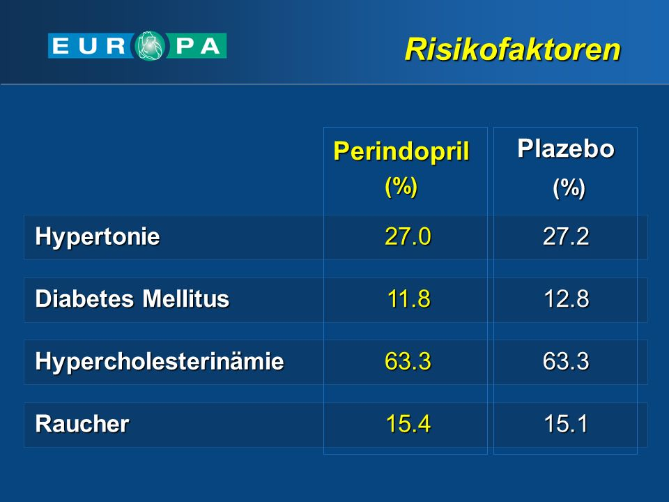 Risikofaktoren Perindopril Plazebo Hypertonie 27.0 27.2