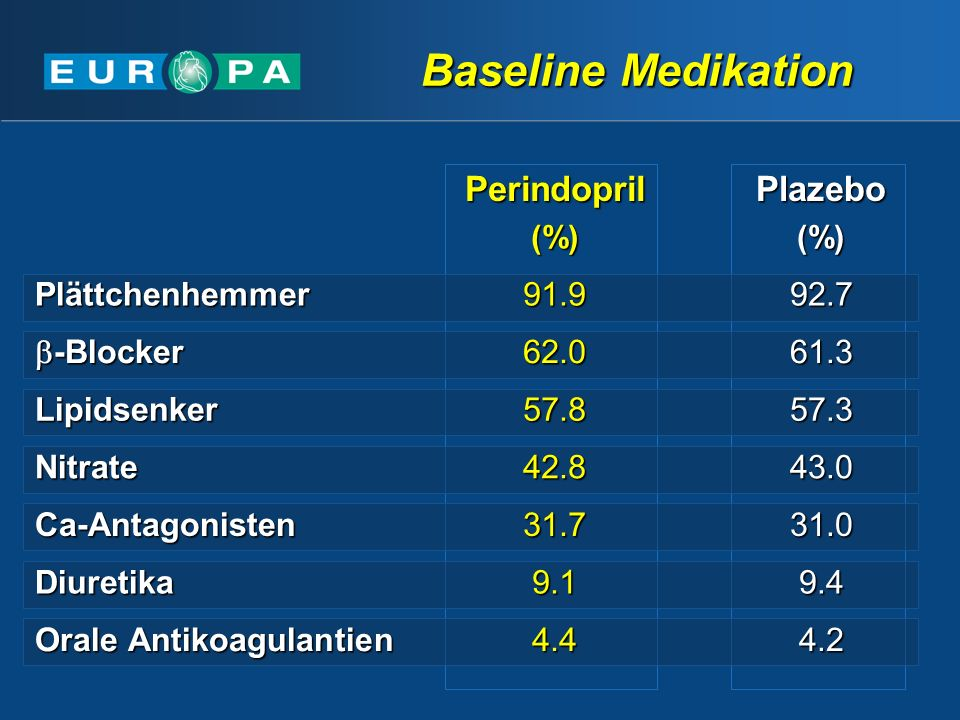 Baseline Medikation Perindopril Plazebo Plättchenhemmer 91.9 92.7
