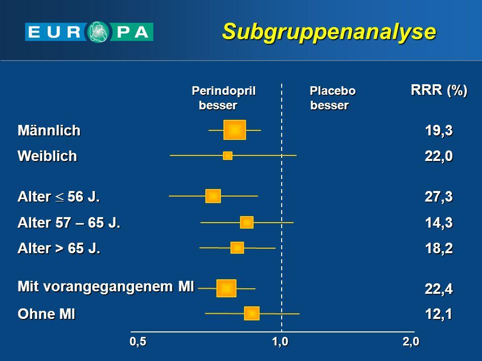Subgruppenanalyse RRR (%) Mit vorangegangenem MI Ohne MI 22,4 12,1