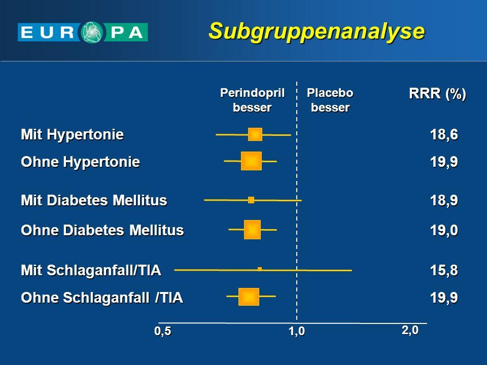 Subgruppenanalyse Mit Hypertonie RRR (%) Ohne Hypertonie