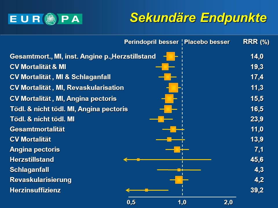 Sekundäre Endpunkte RRR (%) Tödl. & nicht tödl. MI, Angina pectoris