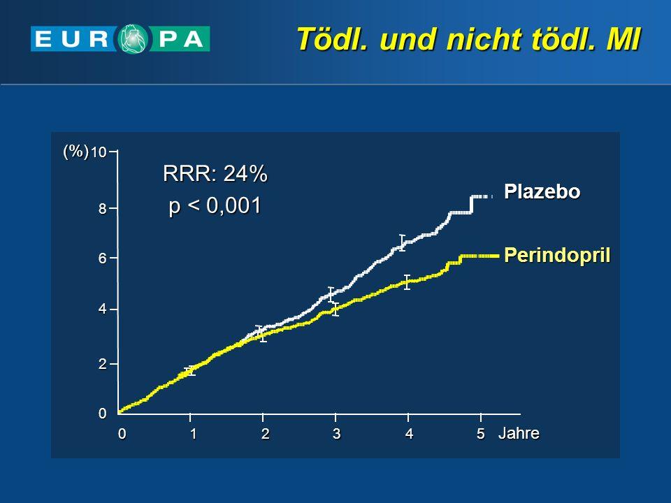 Tödl. und nicht tödl. MI RRR: 24% p < 0,001 Plazebo Perindopril (%)