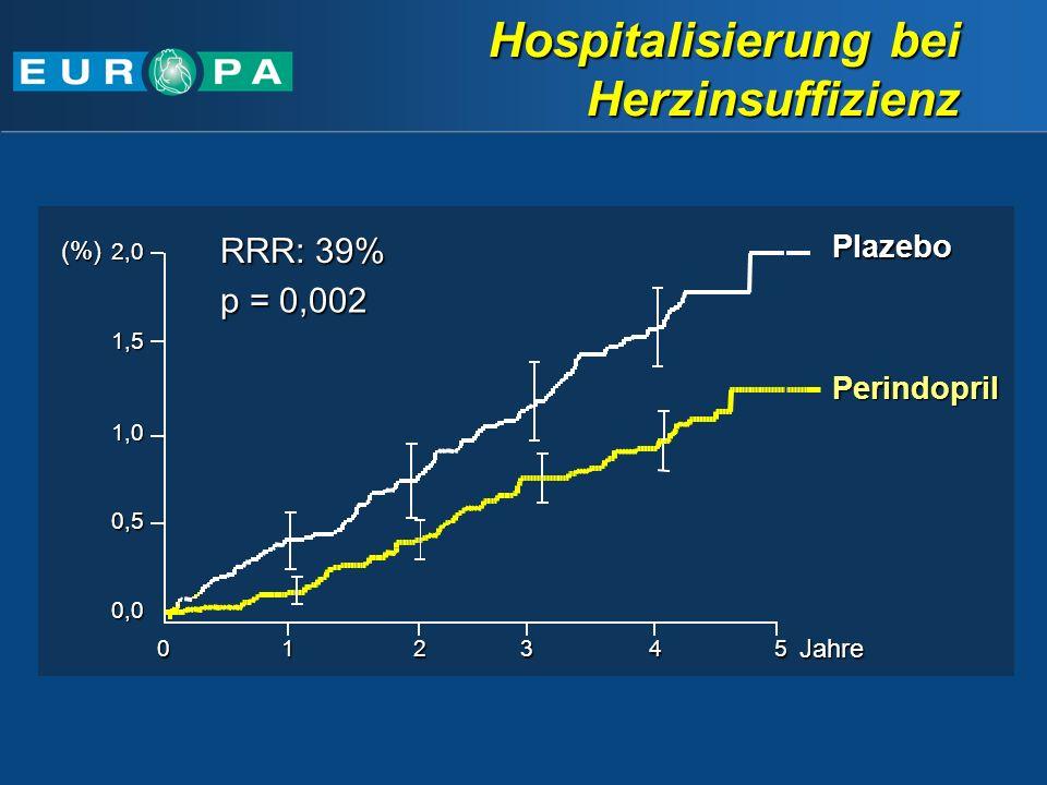 Hospitalisierung bei Herzinsuffizienz
