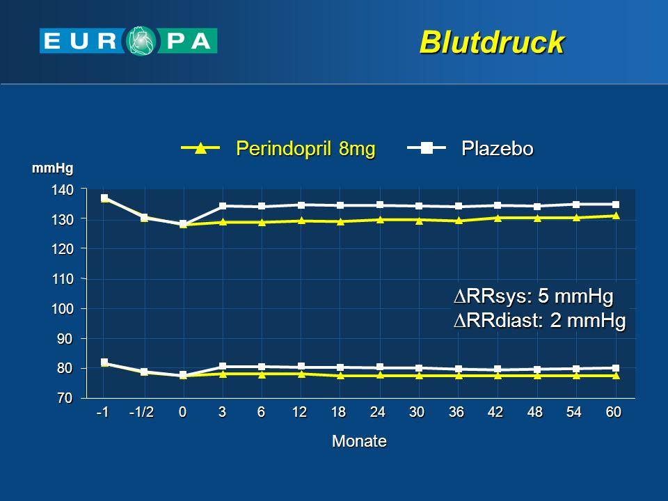 Blutdruck Perindopril 8mg Plazebo RRsys: 5 mmHg RRdiast: 2 mmHg