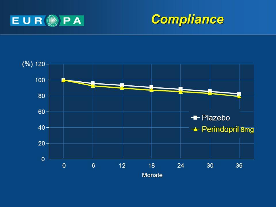 Compliance Plazebo Perindopril 8mg (%) 6 12 18 24 30 36 Monate 20 40