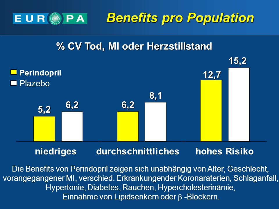 Benefits pro Population