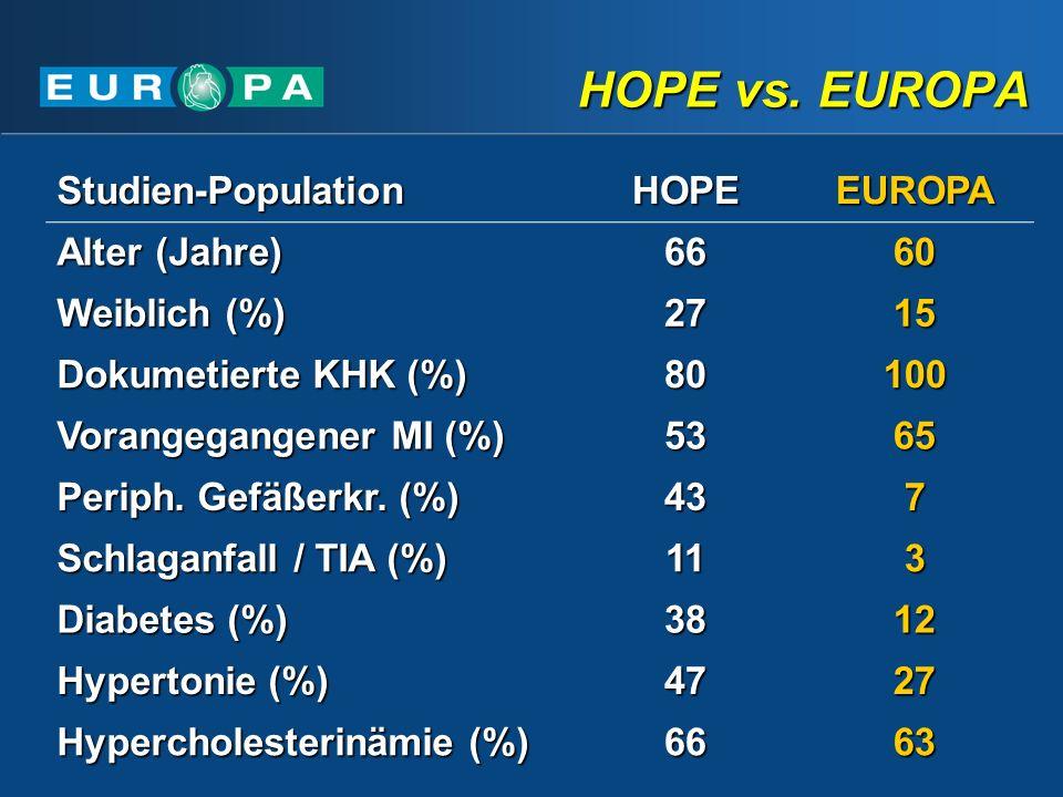 HOPE vs. EUROPA Studien-Population HOPE EUROPA Alter (Jahre) 66 60
