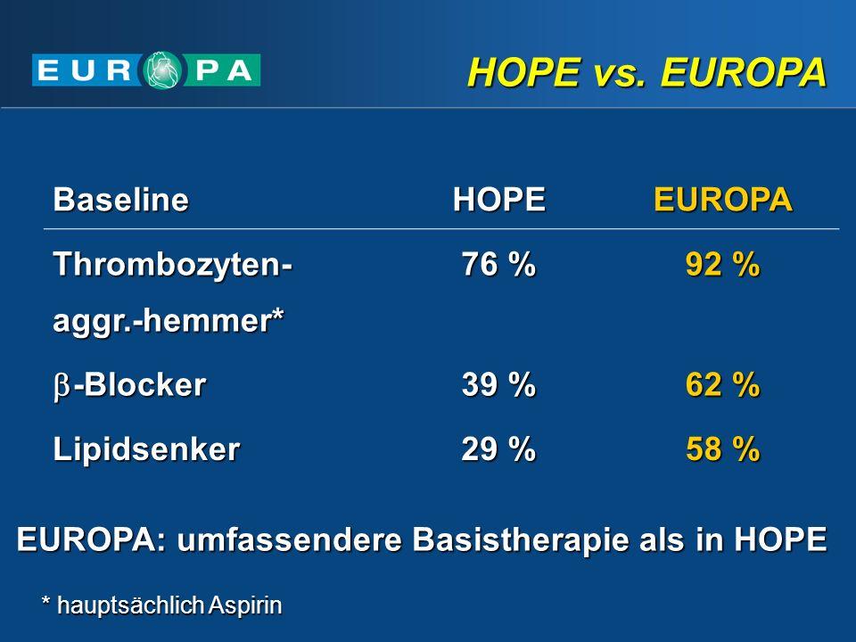 HOPE vs. EUROPA Baseline HOPE EUROPA Thrombozyten-aggr.-hemmer* 76 %