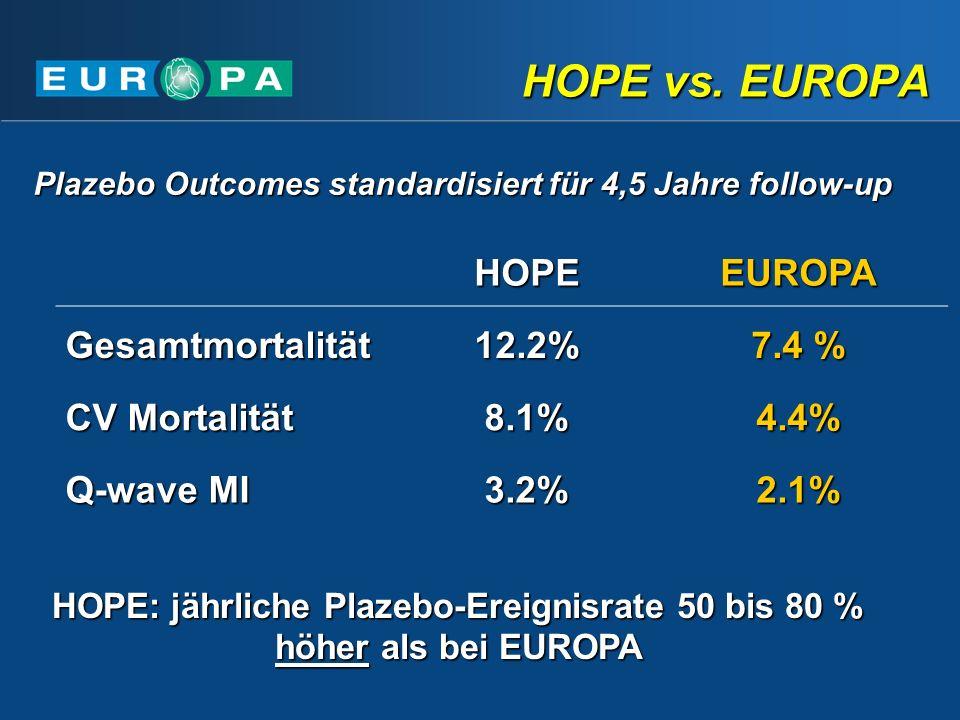 HOPE: jährliche Plazebo-Ereignisrate 50 bis 80 % höher als bei EUROPA