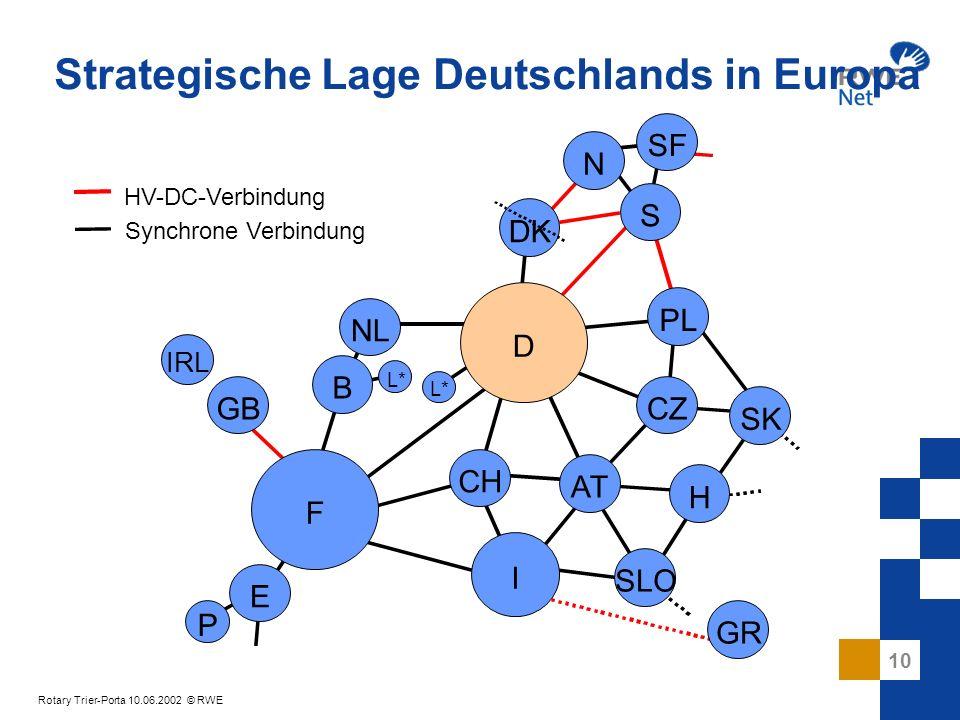 Strategische Lage Deutschlands in Europa