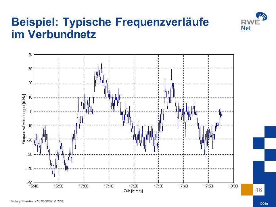 Beispiel: Typische Frequenzverläufe im Verbundnetz