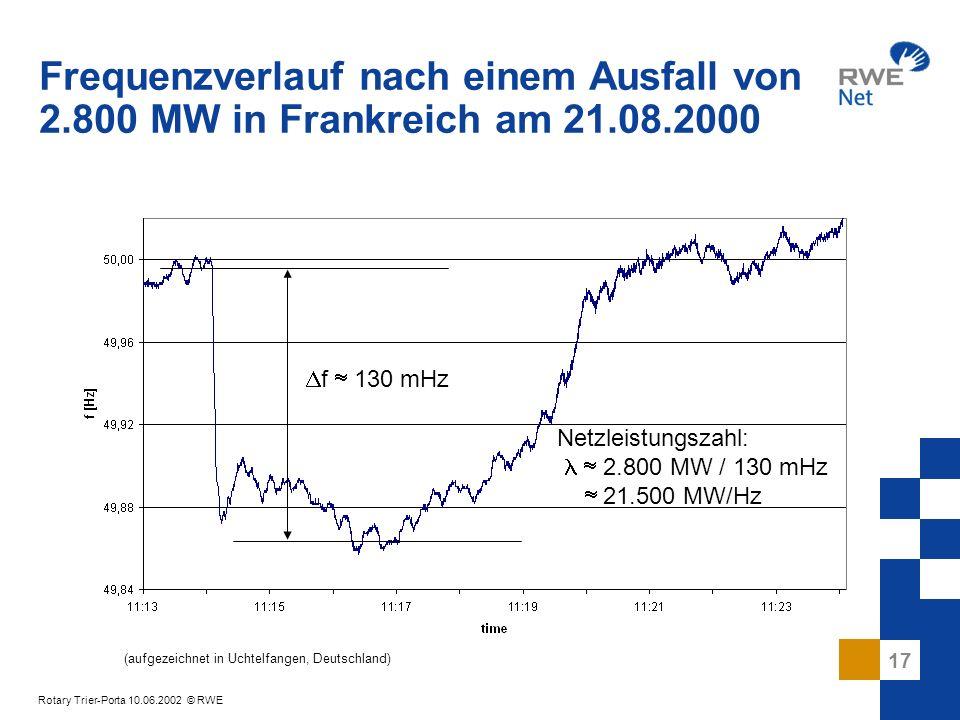 Frequenzverlauf nach einem Ausfall von 2. 800 MW in Frankreich am 21