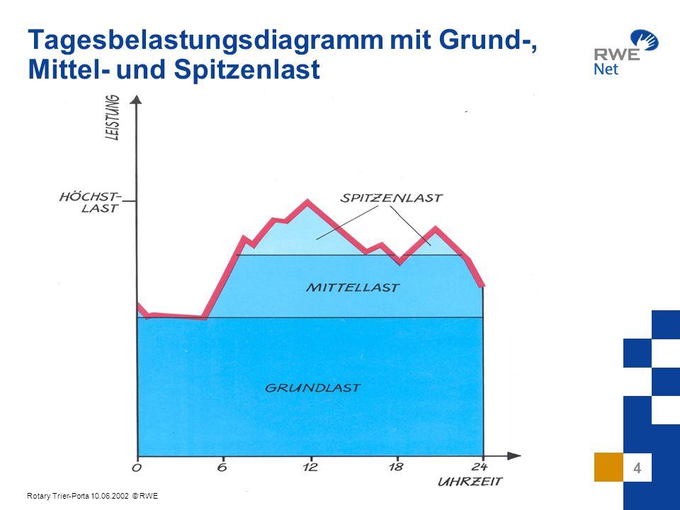 Tagesbelastungsdiagramm mit Grund-, Mittel- und Spitzenlast