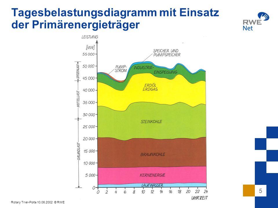 Tagesbelastungsdiagramm mit Einsatz der Primärenergieträger