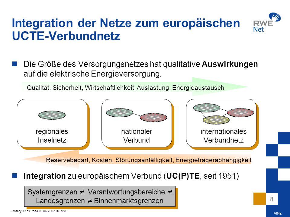 Integration der Netze zum europäischen UCTE-Verbundnetz