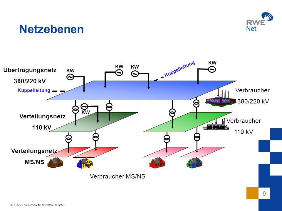 Netzebenen ~ ~ ~ ~ ~ Übertragungsnetz 380/220 kV Verbraucher