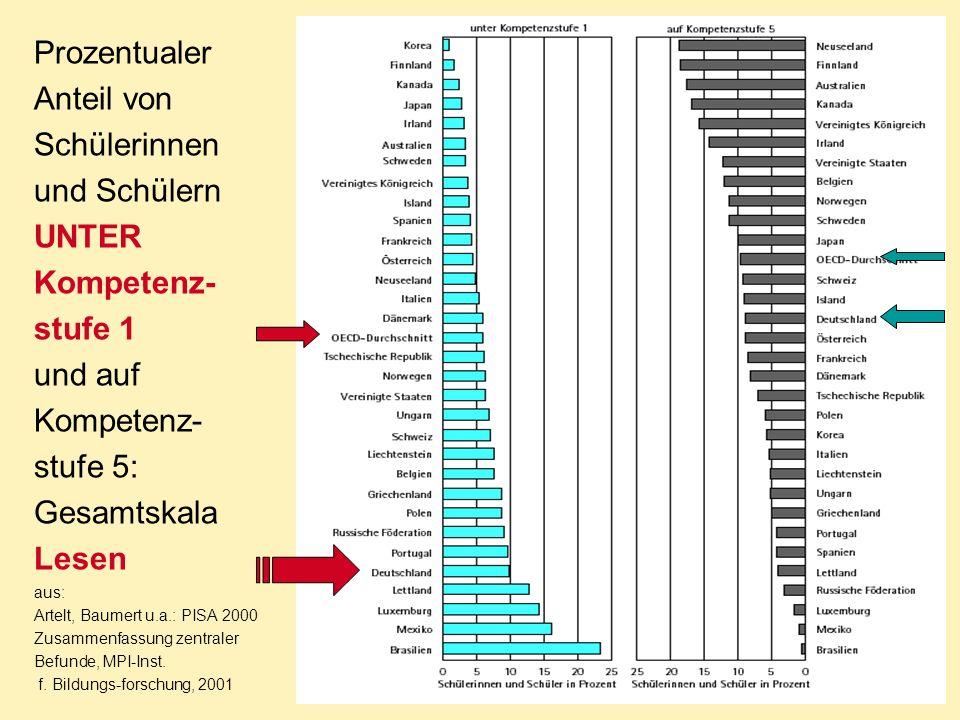 Prozentualer Anteil von Schülerinnen und Schülern UNTER Kompetenz-stufe 1 und auf Kompetenz-stufe 5: Gesamtskala Lesen aus: Artelt, Baumert u.a.: PISA 2000 Zusammenfassung zentraler Befunde, MPI-Inst.