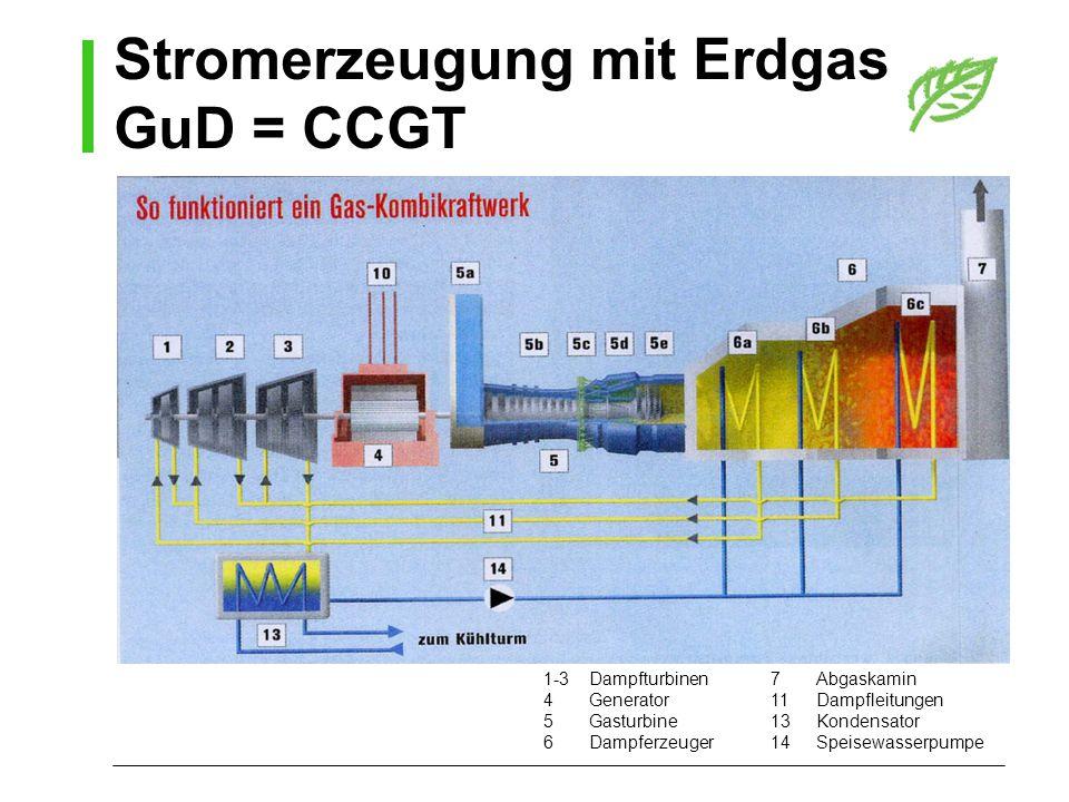 Stromerzeugung mit Erdgas GuD = CCGT