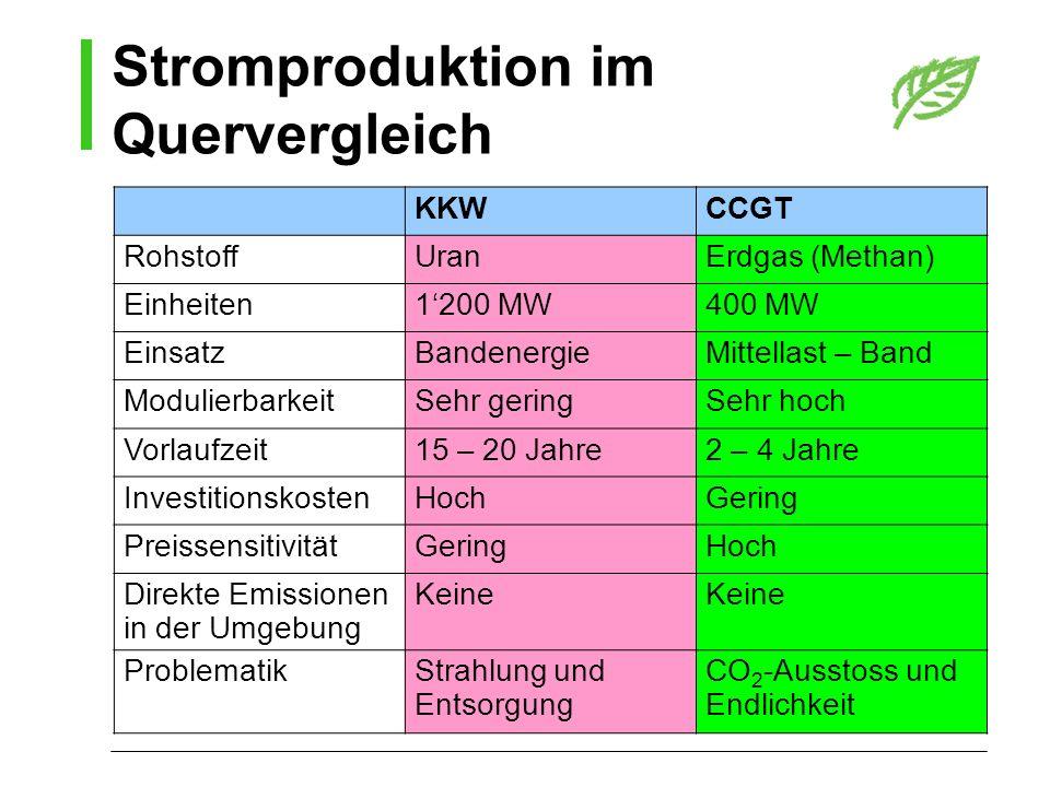 Stromproduktion im Quervergleich