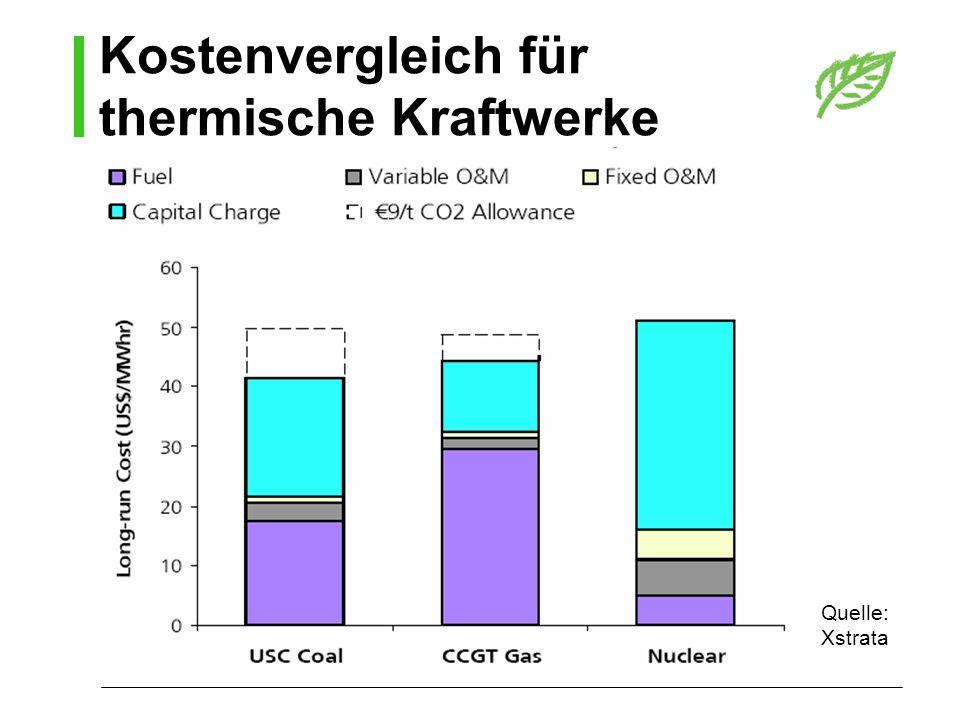 Kostenvergleich für thermische Kraftwerke