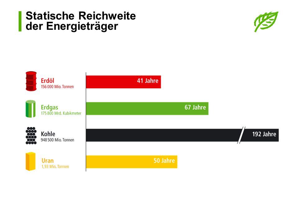 Statische Reichweite der Energieträger