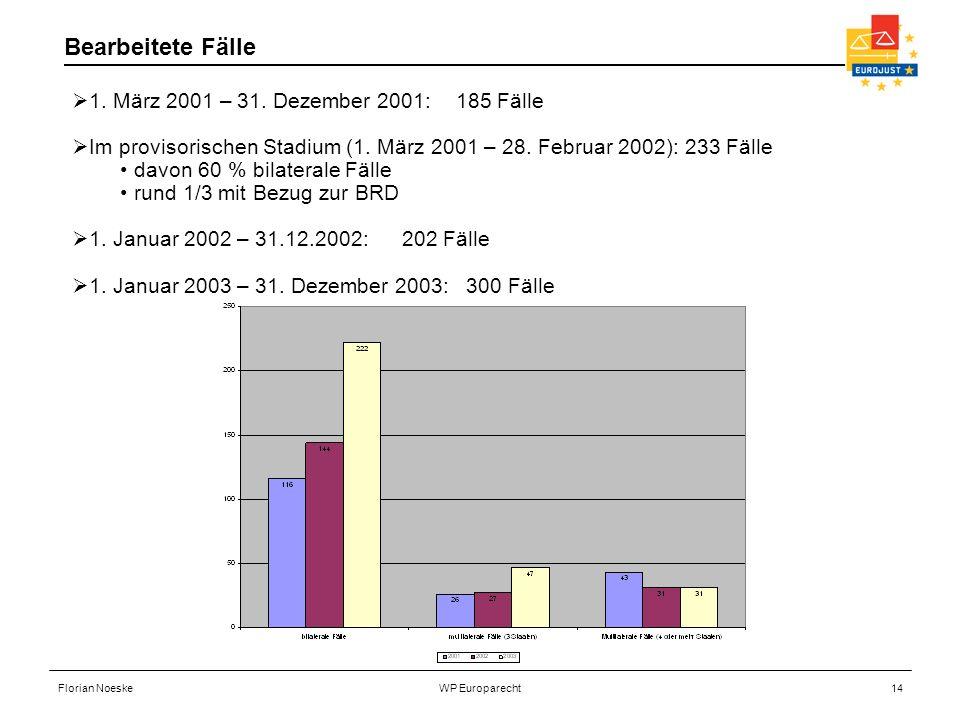 Bearbeitete Fälle 1. März 2001 – 31. Dezember 2001: 185 Fälle