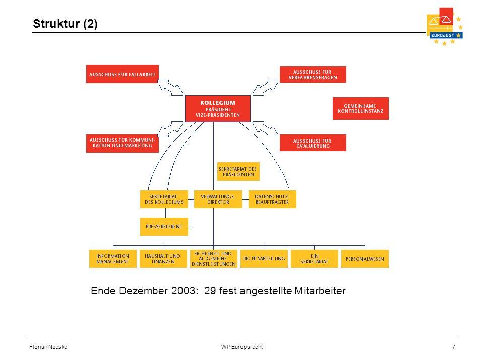 Struktur (2) Ende Dezember 2003: 29 fest angestellte Mitarbeiter