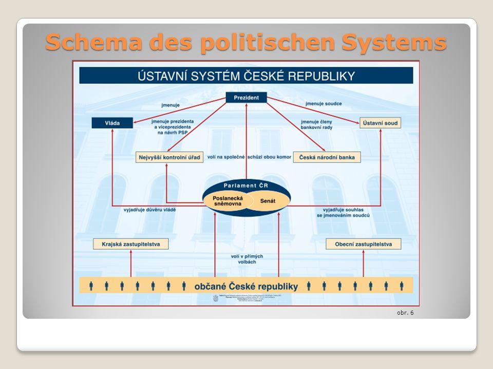Schema des politischen Systems