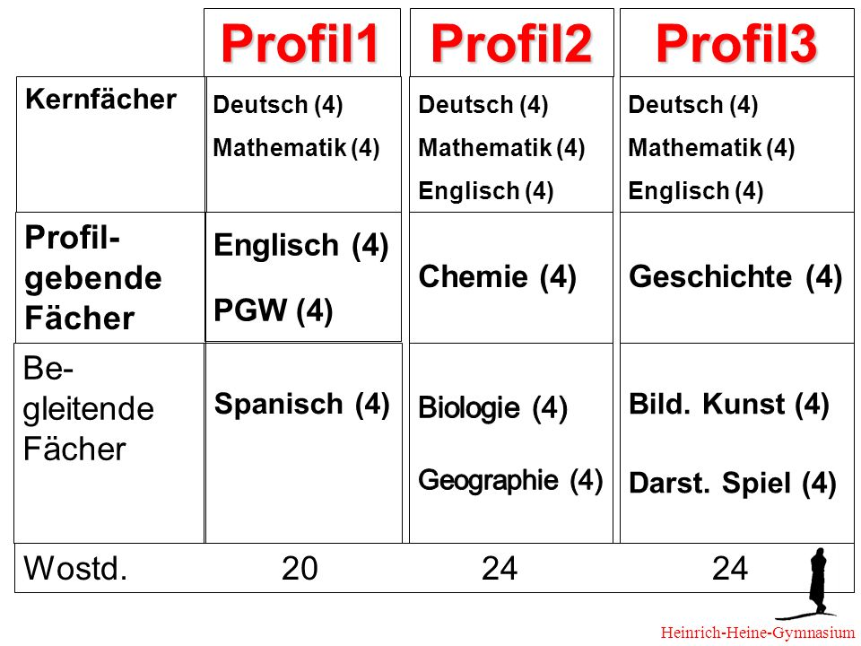 Profil1 Profil2 Profil3 Profil- gebende Fächer Be-gleitende Fächer