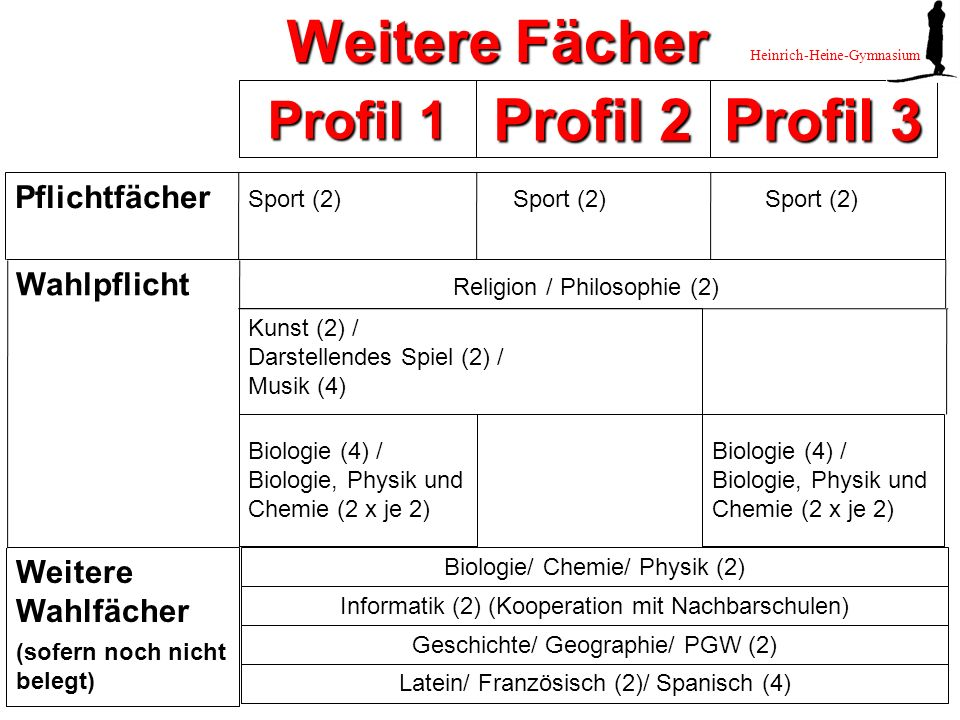 Weitere Fächer Profil 2 Profil 3