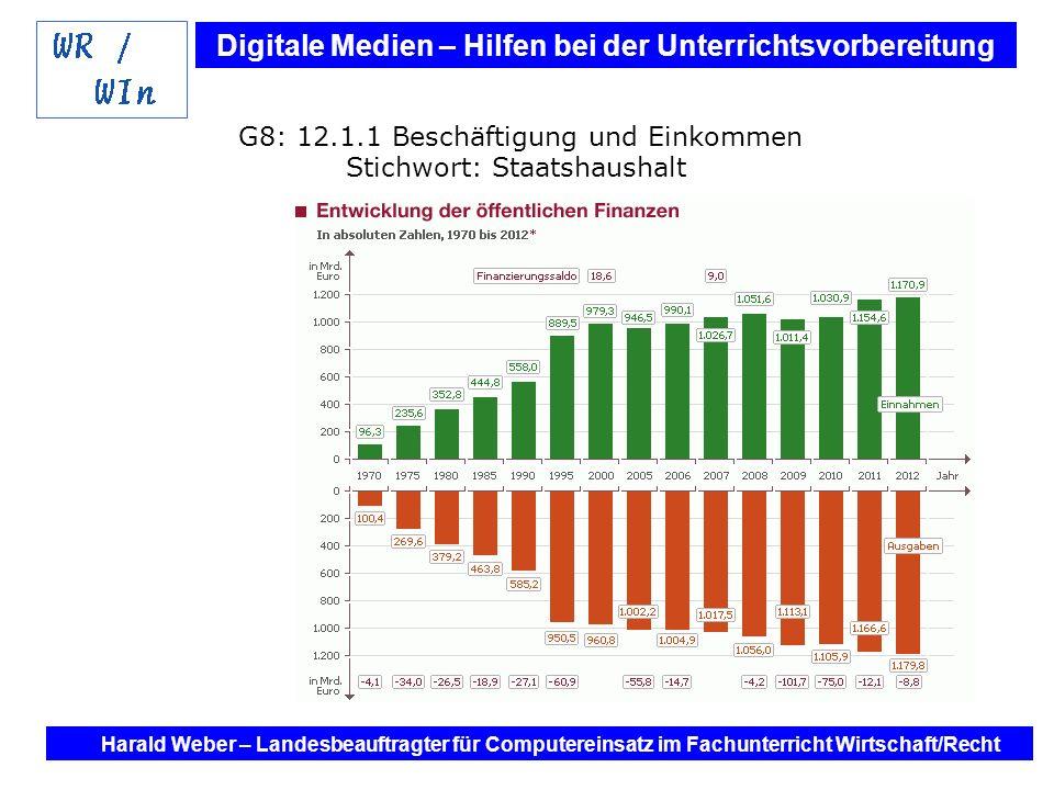 G8: 12.1.1 Beschäftigung und Einkommen Stichwort: Staatshaushalt