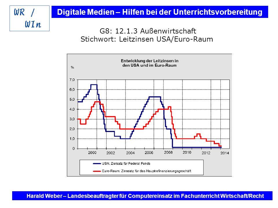 Stichwort: Leitzinsen USA/Euro-Raum