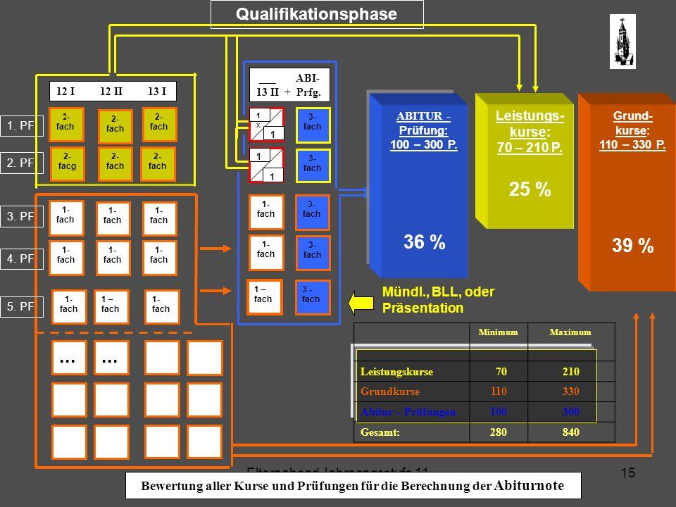 Bewertung aller Kurse und Prüfungen für die Berechnung der Abiturnote